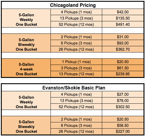 Compost Chicago pricing